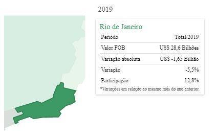 Exportações em Rio de janeiro