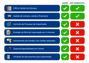 Diferenciais do ERP da Mainô